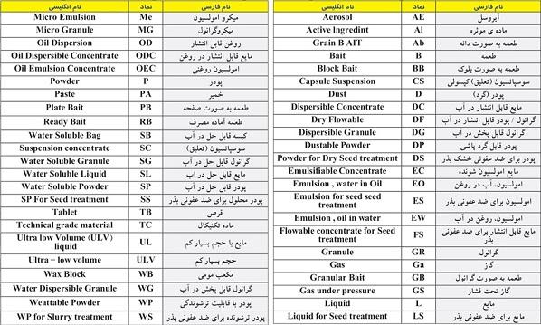 لیست سموم کشاورزی